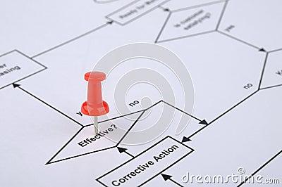 Pino de desenho vermelho que segue no fluxo de processo