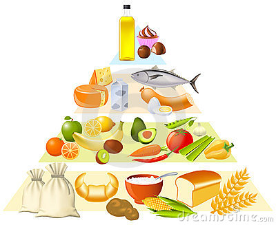 Pirâmide de alimento