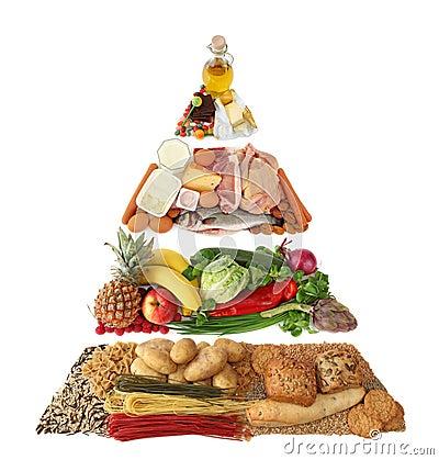 Piramide di alimento