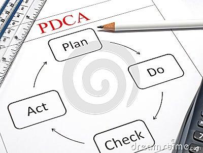 Plan, Do, Check and Act