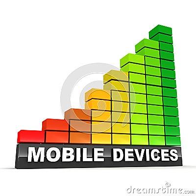 Popularidade de aumentação dos dispositivos móveis