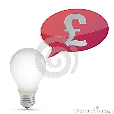Pound energy saving bulb