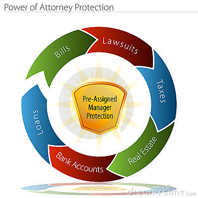 Power of Attorney Protection