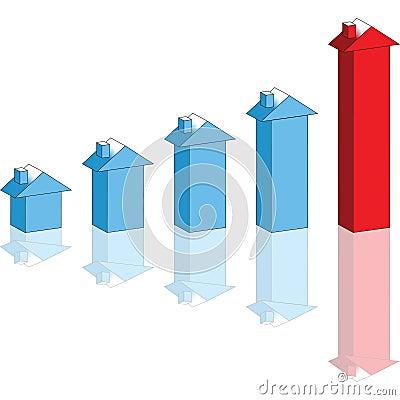 Preços da habitação