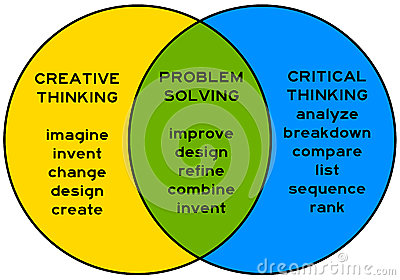 critical thinking examines a problem in depth from Critical and creative thinking rubric material with a critical eye asks in-depth and specific questions examines problems from a moral.