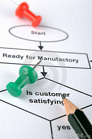 Process for customer service