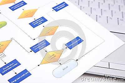 Process management concept