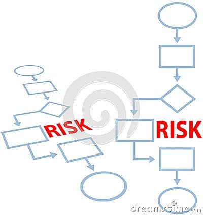 Process management insurance RISK flowchart