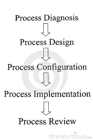 Process procedure