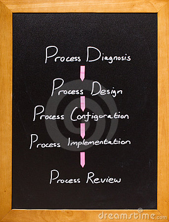 Process review workflow