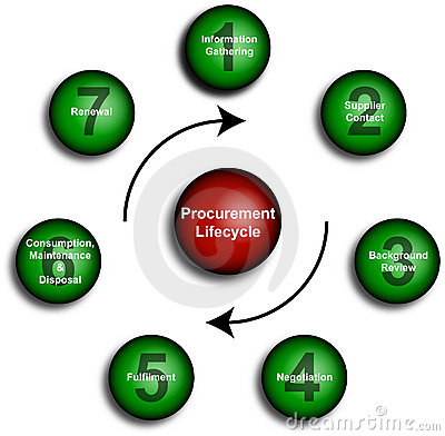 Procurement Lifecycle Diagram