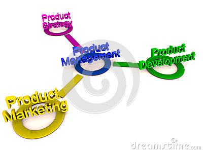 Product management strategy