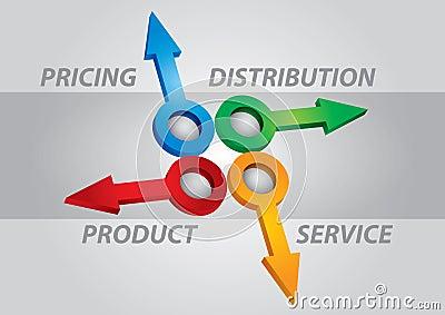 Product marketing keys
