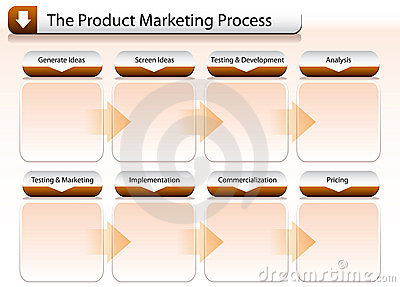 Product Marketing Process Chart