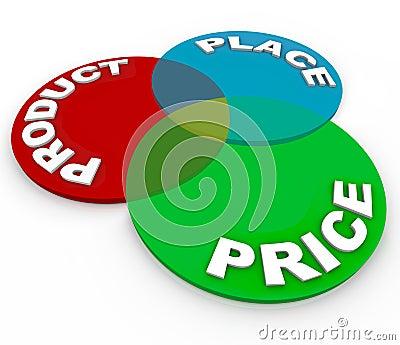 Product Place Price Marketing Venn Diagram