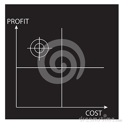 Profit-cost matrix