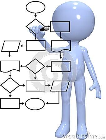 Programmer process management flowchart program
