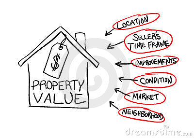 Property Value Flow Chart