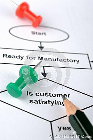 Prozess für Kundendienst