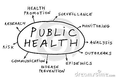 Public health concept