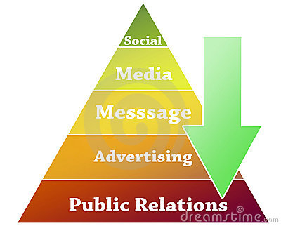Public Relations pyramid illustration