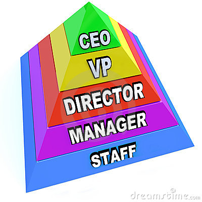 Pyramid of Chain of Command Levels in Organization
