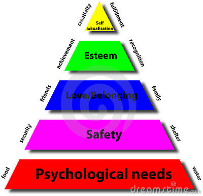 Pyramid of maslow