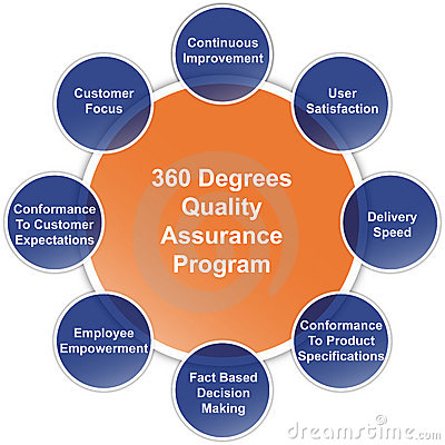 Quality Assurance Program Business Diagram