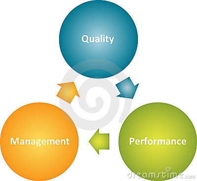 Quality management improvement cycle business strategy concept diagram