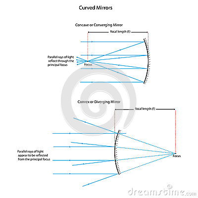 Ray       Diagram    For Curved Mirrors Stock Illustration  Image