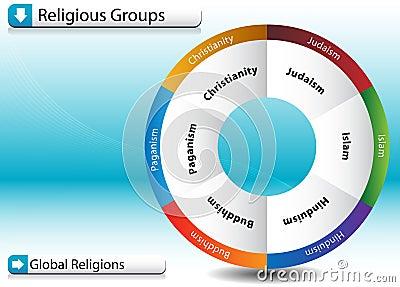 Religious Groups