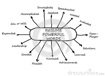 resume words action word resume list action verbs and power words ...