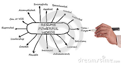 powerful resume words