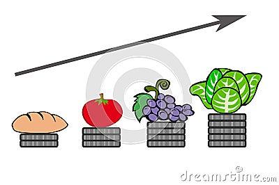 Rising Food Prices