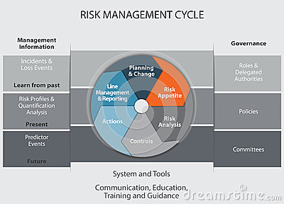 Risk Management    Cycle    Stock Images  Image  35180134