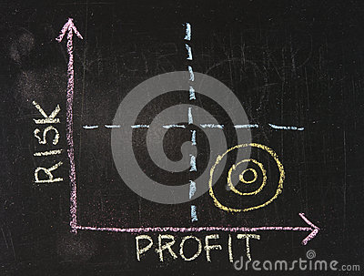 Risk-Profit graph