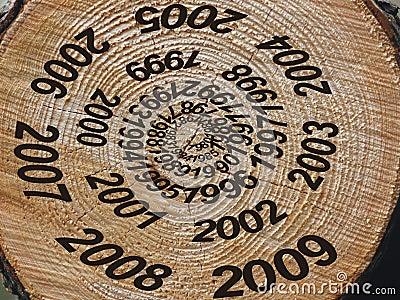 årliga cirklar