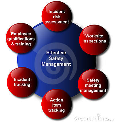Safety management model business diagram