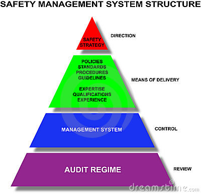 Safety management system structure