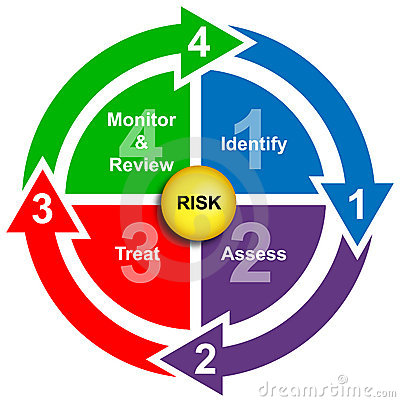 Safety and risk management business diagram