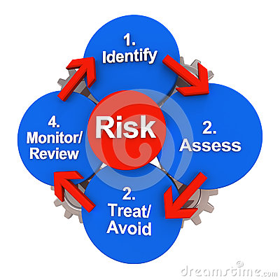 Safety risk management model cycle