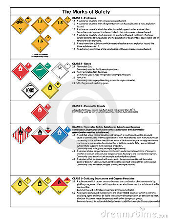 Safety symbols and warning signs