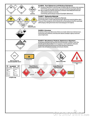 Safety symbols and warning signs