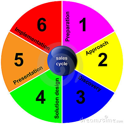 Sales cycle - business planning diagram