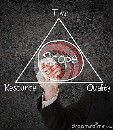 Free Scope Management Royalty Free Stock Image - 40558506