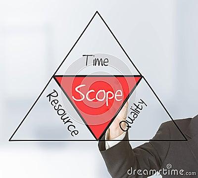 Free Scope Management Stock Photos - 40558513