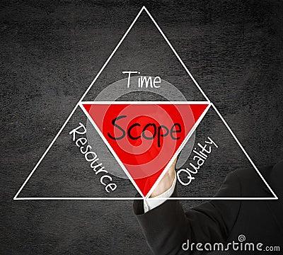 Free Scope Management Royalty Free Stock Image - 40760326