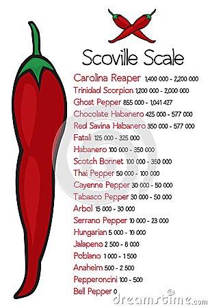 Free Scoville Heat Scale VectorScoville Pepper Heat Scale Vector Stock Images - 60082674