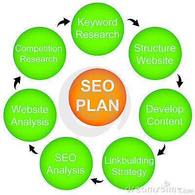 Seo- plan