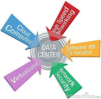 Setas do software da segurança do centro de dados da rede